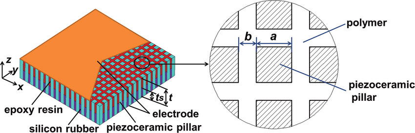 Structure-of-the-improved-1-3-piezoelectric-composite
