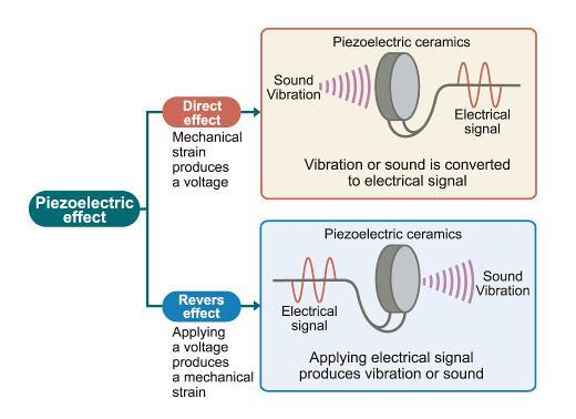 piezoelectric effect-